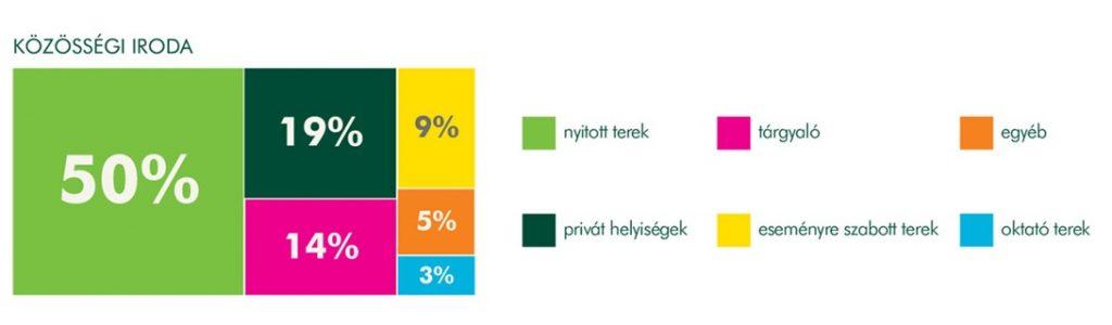 """Részlet az """"Új trendek a munkavégzésben"""" infografikánból"""