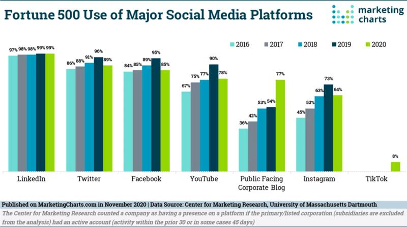 Fortune 500 cégek és közösségi média használatuk