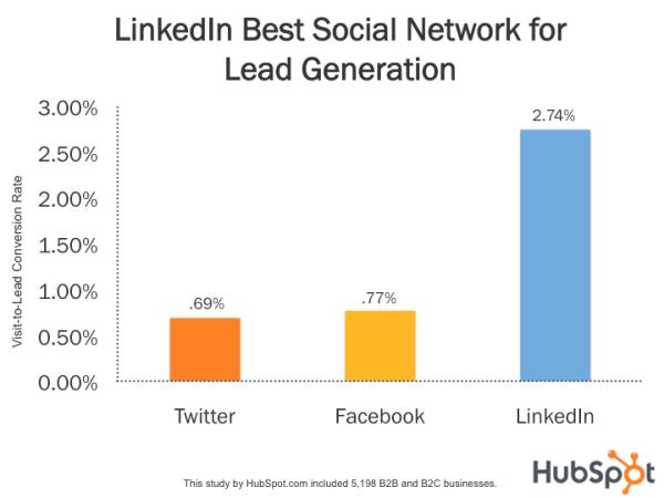 A LinkedIn az egyik leghatékonyabb leadgeneráló platform