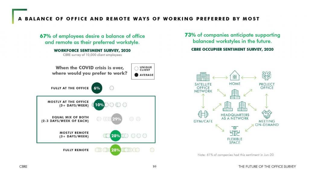Preferenciák a home office és irodai munkavégzéssel kapcsolatosan